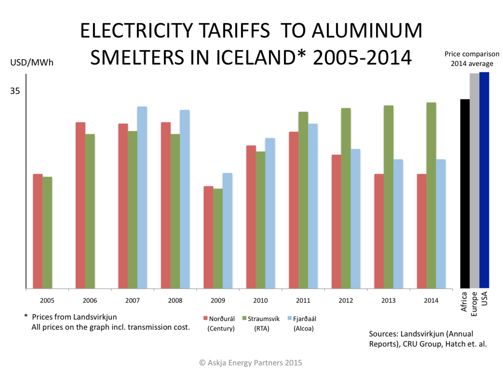 Aluminum-Electricity-Tariffs-to-Smelters-in-Iceland_2005-2014_and-World-Comparison_Askja-Energy-Partners-Current-2015