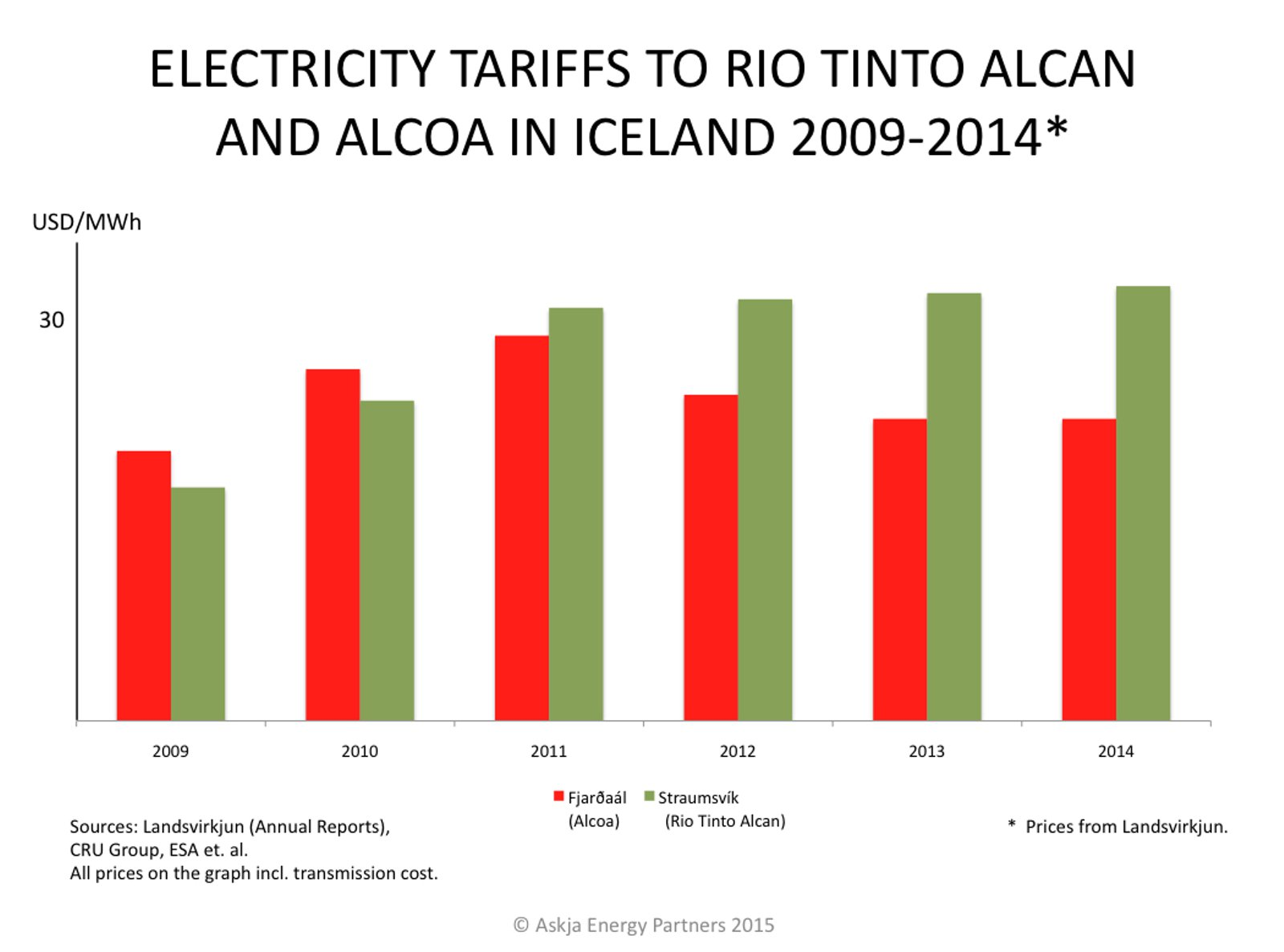 Landsvirkjun-Power-Tariffs-to-Alcoa-and-RTA_2009-2014