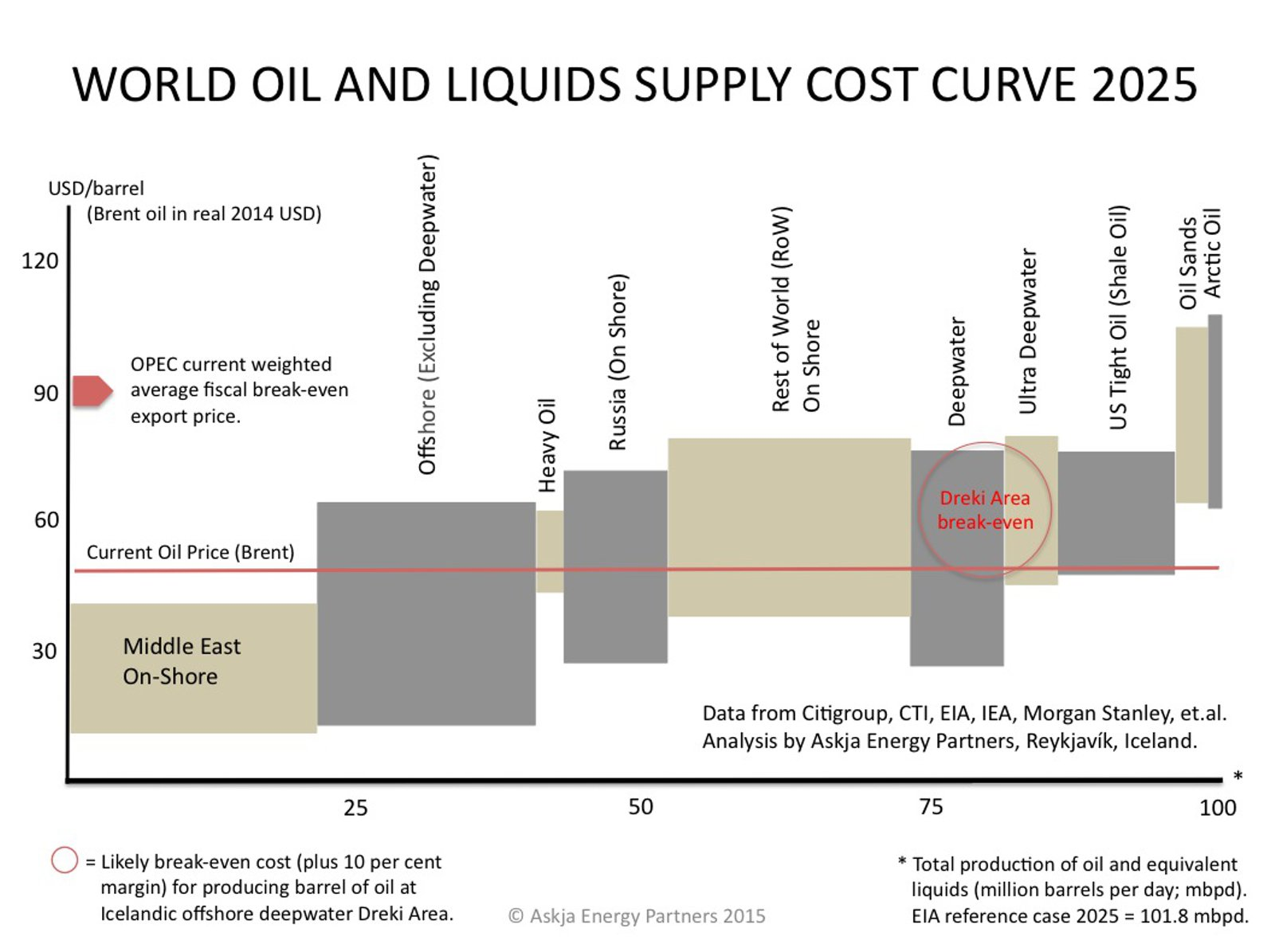 Oil-and-Liquds_World-Global-Supply-Cost-Curve-2025-compared-to-Dreki-Area-Iceland_Askja-Energy-Partners-2015